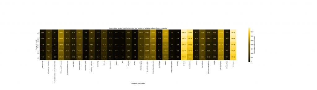 Gráfica 4G edad y categoría