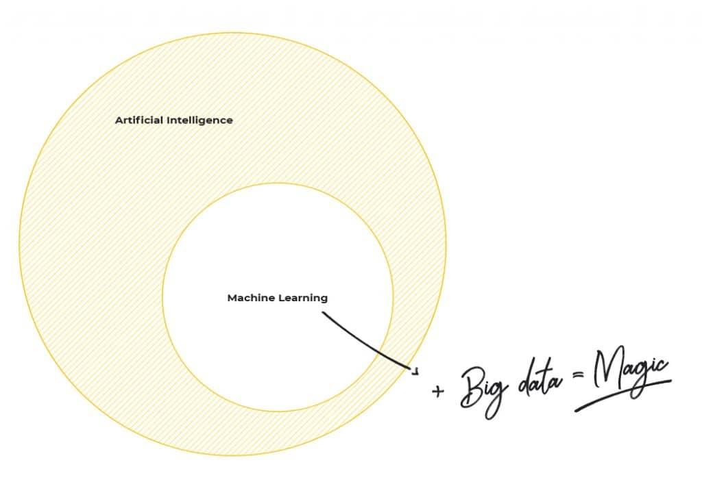 Machine Learning + Big Data = Magic