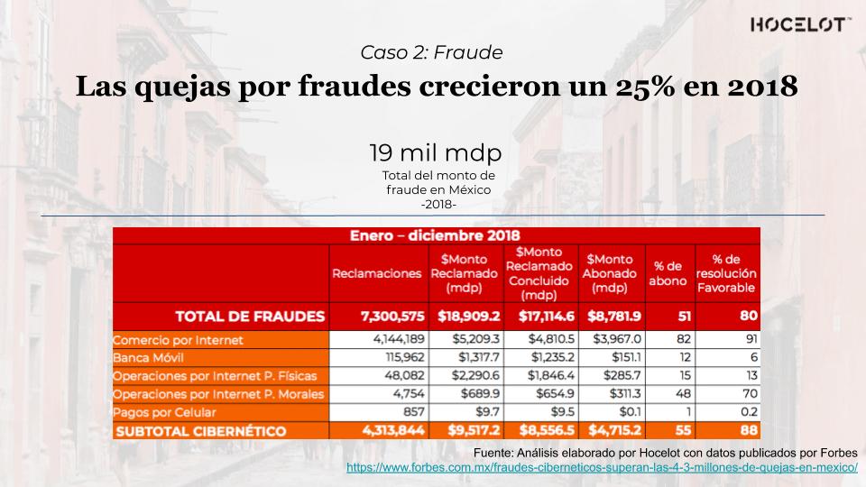 Aumento de fraude en 2018